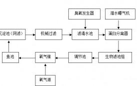 养殖场循环水工艺流程图